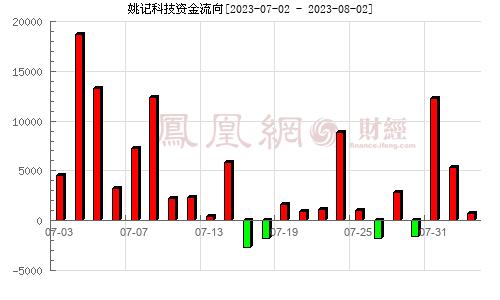 姚记科技(002605)资金流向分析图