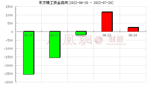 东方精工(002611)资金流向分析图