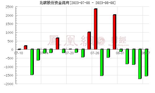 北玻股份(002613)资金流向分析图