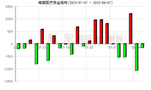 融钰集团(002622)资金流向分析图