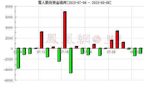 雪人股份(002639)资金流向分析图