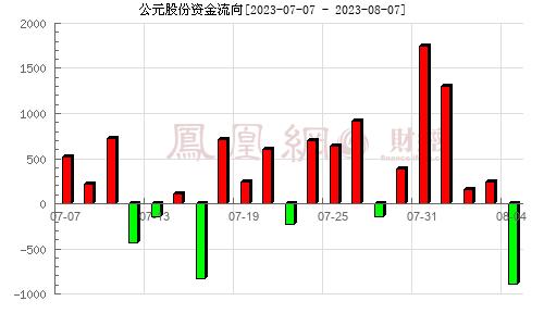 永高股份(002641)资金流向分析图