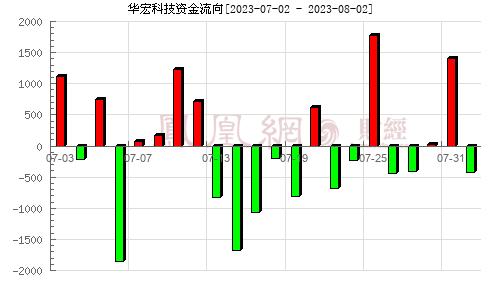 华宏科技(002645)资金流向分析图
