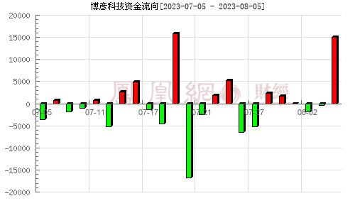 博彥科技(002649)資金流向分析圖