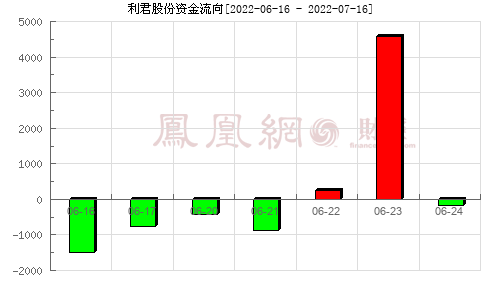 利君股份(002651)资金流向分析图