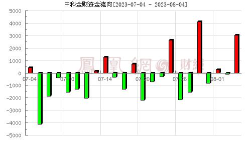 中科金财(002657)资金流向分析图