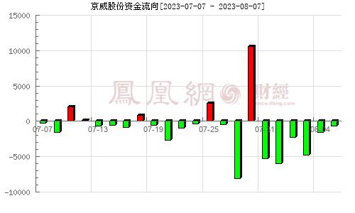 京威股份(002662)资金流向分析图
