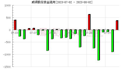 鞍重股份(002667)資金流向分析圖