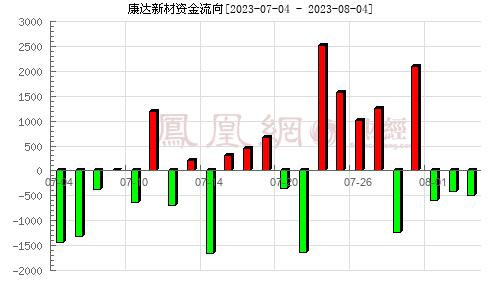 康达新材(002669)持仓分析分析图