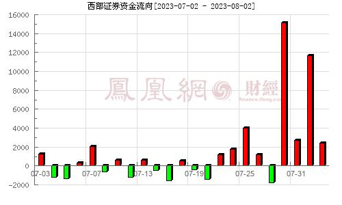西部证券(002673)资金流向分析图