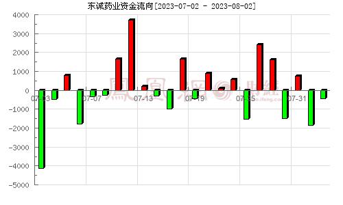 东诚药业(002675)资金流向分析图