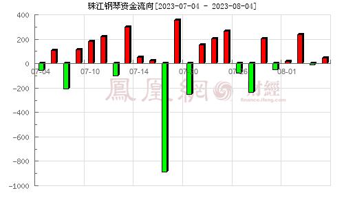 珠江钢琴(002678)资金流向分析图