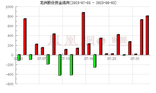 龙洲股份(002682)资金流向分析图