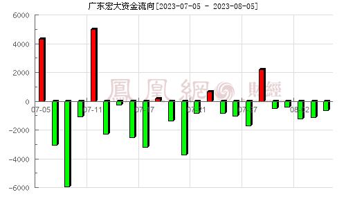 宏大爆破(002683)资金流向分析图