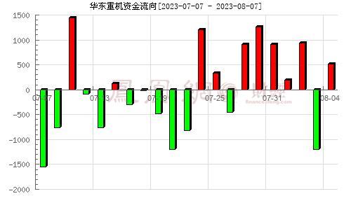 华东重机(002685)资金流向分析图