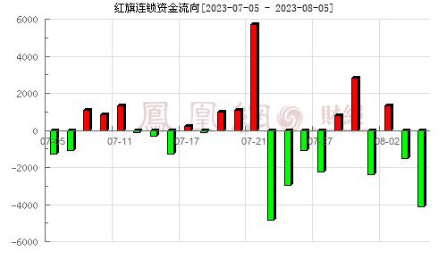 红旗连锁(002697)资金流向分析图