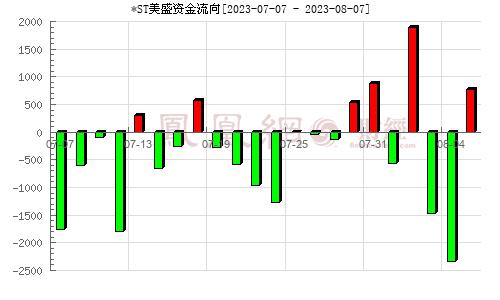 美盛文化(002699)资金流向分析图