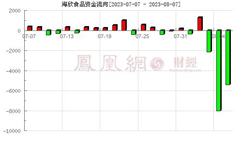 海欣食品(002702)资金流向分析图