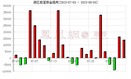 浙江世宝(002703)资金流向分析图