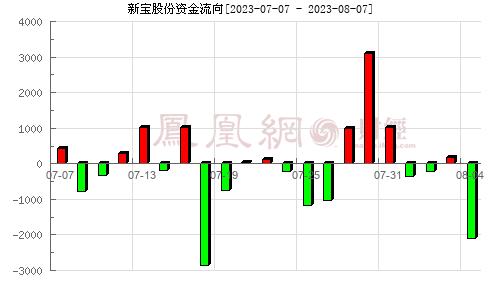 新宝股份(002705)资金流向分析图
