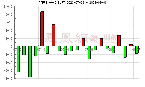光洋股份(002708)资金流向分析图