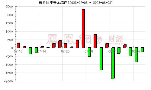 東易日盛(002713)資金流向分析圖