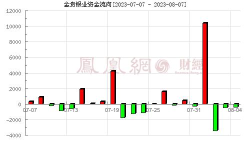 金贵银业(002716)资金流向分析图