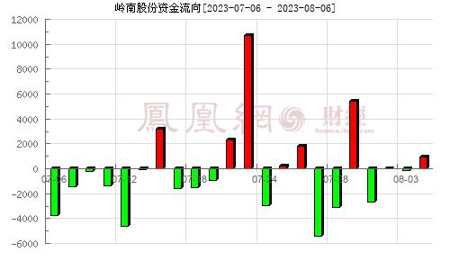 岭南股份(002717)资金流向分析图