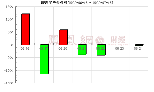 麦趣尔(002719)资金流向分析图
