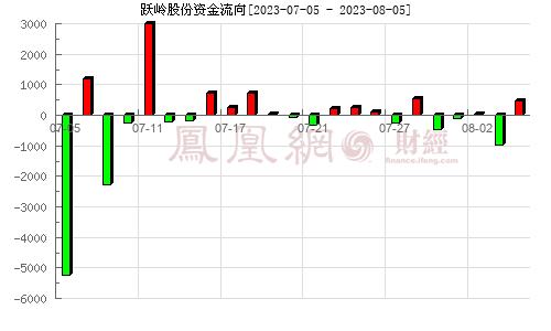 跃岭股份(002725)资金流向分析图