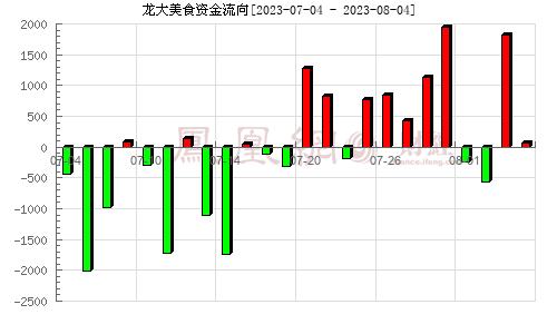 龙大肉食(002726)资金流向分析图