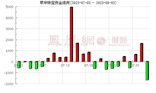 萃华珠宝(002731)资金流向分析图