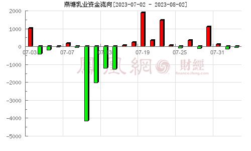 燕塘乳业(002732)资金流向分析图
