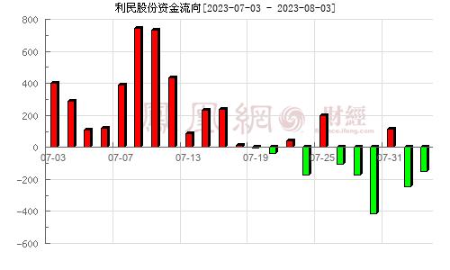 利民股份(002734)资金流向分析图