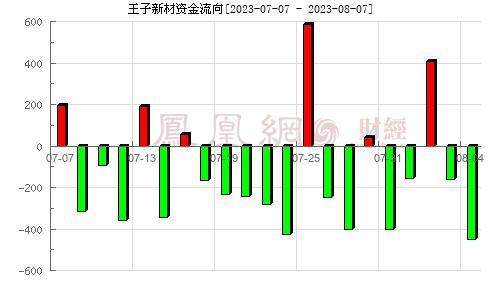 王子新材(002735)资金流向分析图