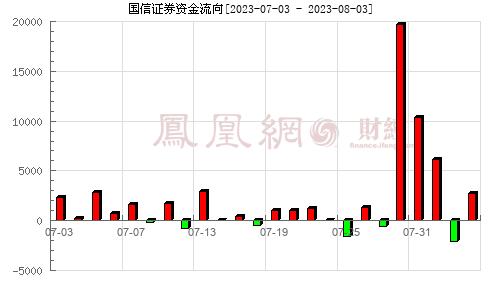 国信证券(002736)资金流向分析图
