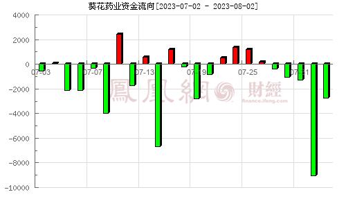 葵花药业(002737)资金流向分析图