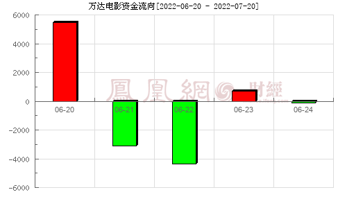 萬達電影(002739)資金流向分析圖