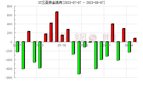 三圣股份(002742)资金流向分析图