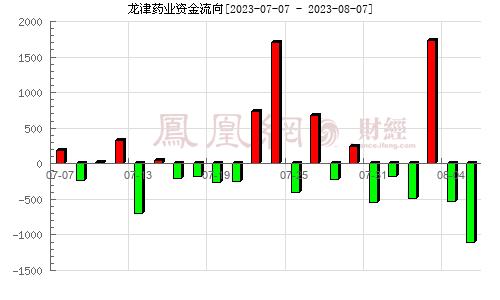 龍津藥業(002750)資金流向分析圖