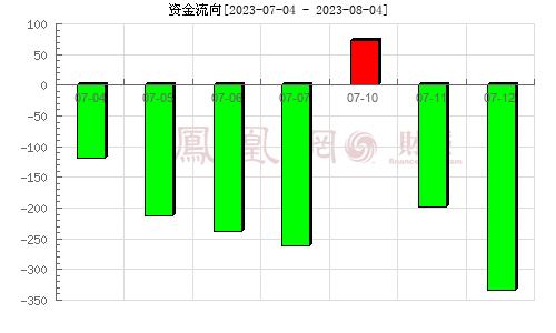易尚展示(002751)资金流向分析图
