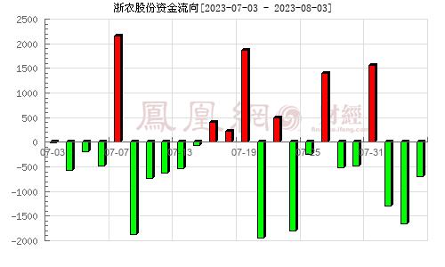 华通医药(002758)资金流向分析图