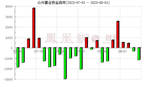 众兴菌业(002772)资金流向分析图