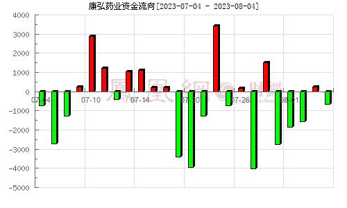 康弘药业(002773)资金流向分析图