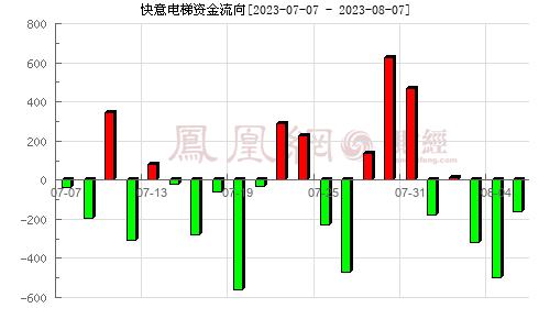 快意�梯(002774)�Y金流向分析�D