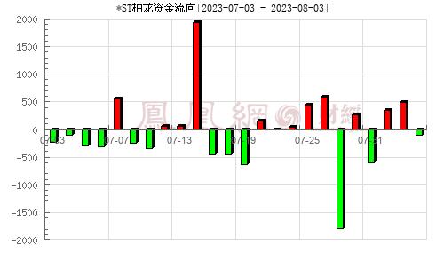 柏堡��(002776)�Y金流向分析�D