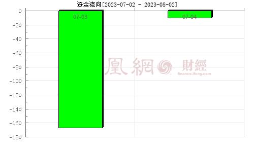 奇信股份(002781)资金流向分析图