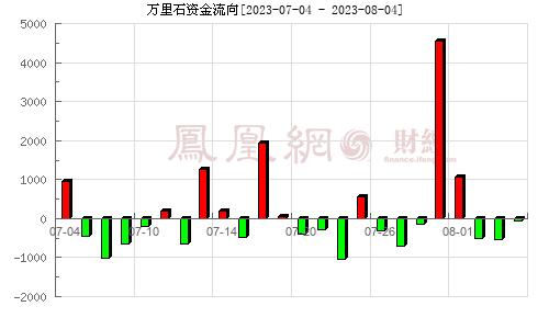 万里石(002785)资金流向分析图