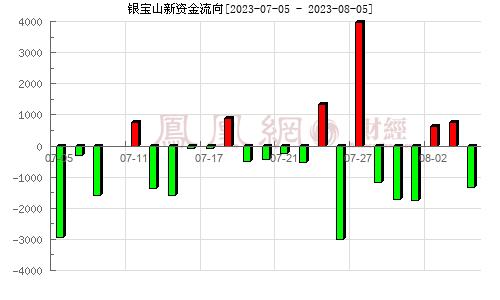 银宝山新(002786)资金流向分析图