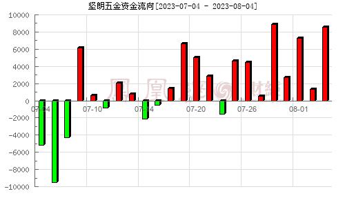 坚朗五金(002791)资金流向分析图